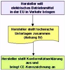 CE Kennzeichnung nach Niederspannungsrichtlinie