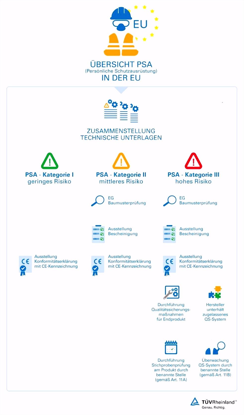 Persönliche Schutzausrüstung PSA Prüfung DE