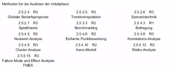 Planungssystematik der Leistungsphase Null von Krankenhäusern