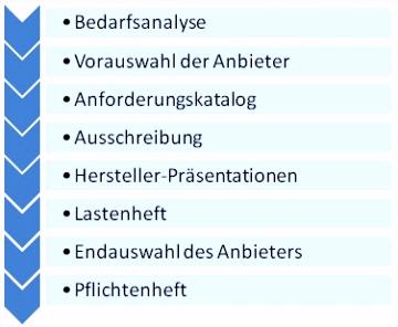 ERP Auswahl Anforderungskatalog Lastenheft Pflichtenheft