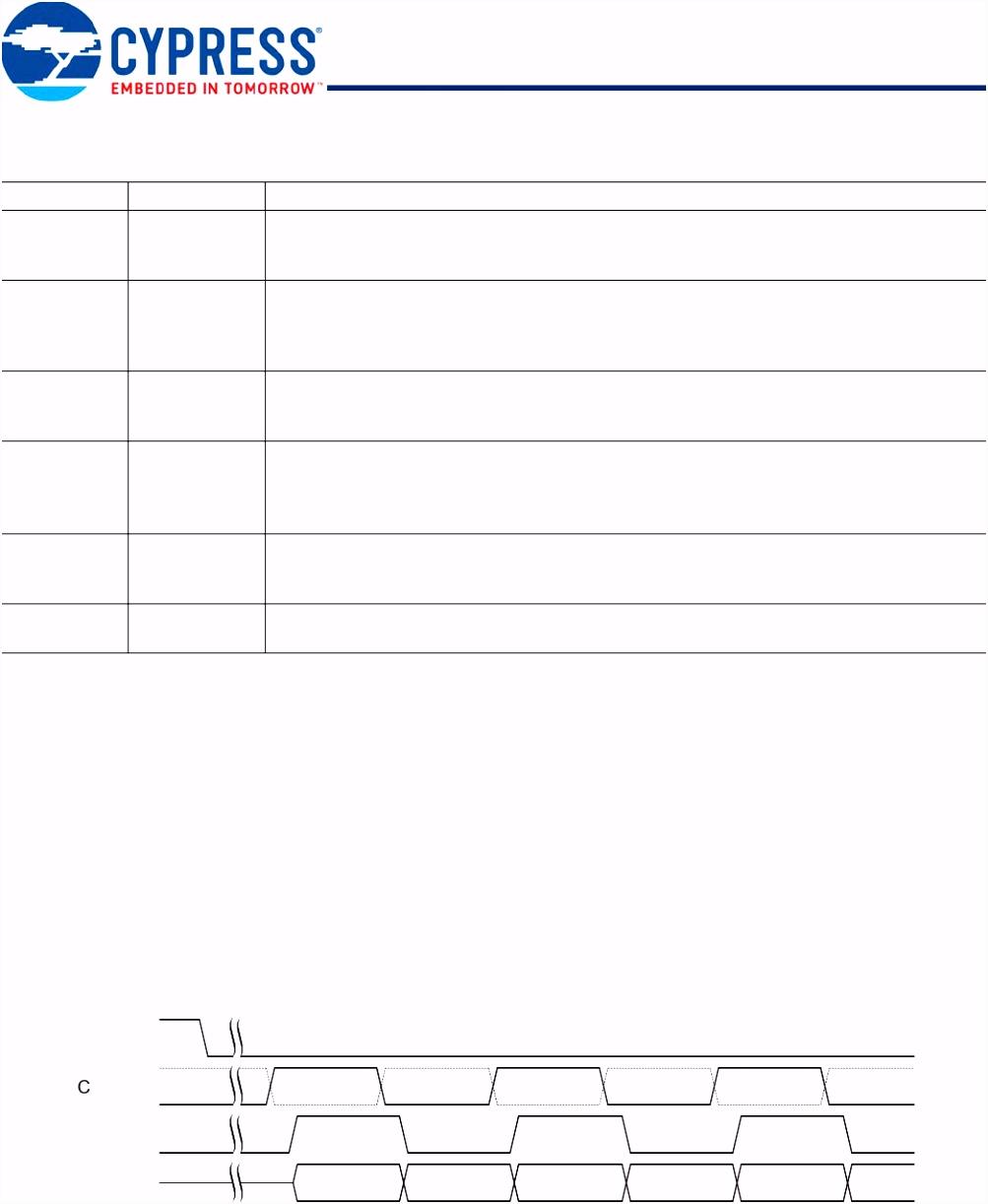 S27Kx0641 S70Kx1281 Datasheet Cypress