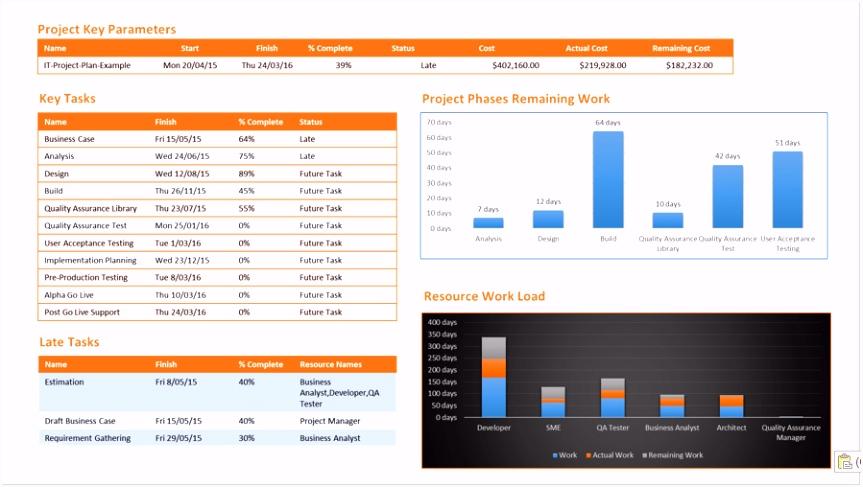 Projektstatusbericht Vorlage Ppt Genial E Page Project Status Report