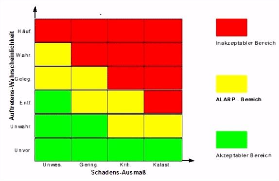 Risikomatrix Nach Nohl Vorlage Best Risikodiagramm