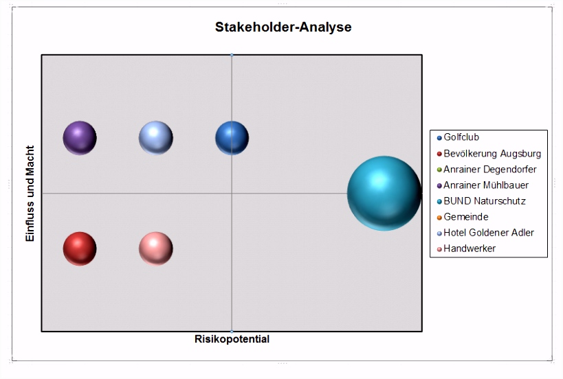 Stakeholderanalyse Inhalt Global Site
