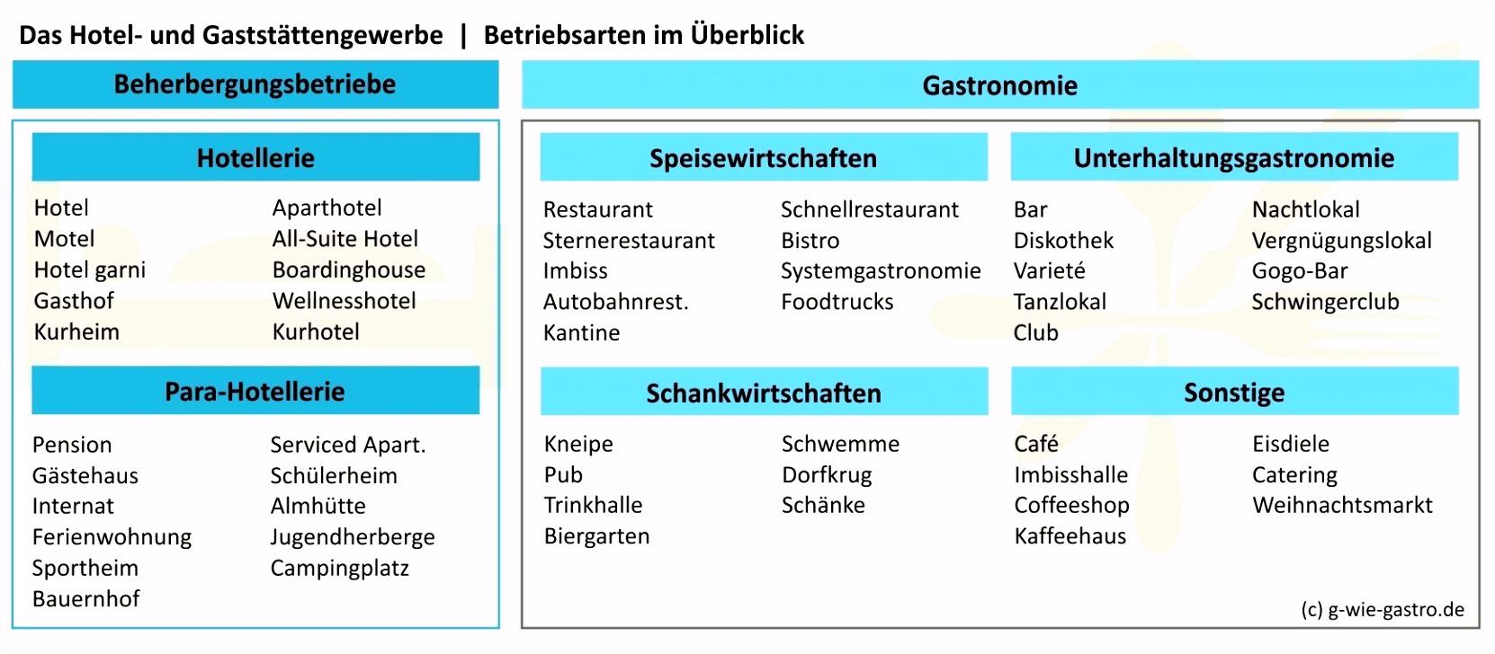 Hygieneplan Küche Hartmann