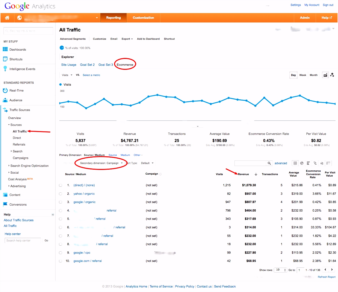 Discover Which Traffic Sources Generate Your E merce Revenue In