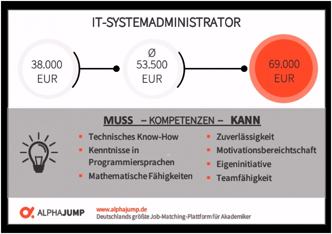 Was macht ein IT Systemadministrator