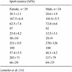 PDF Peak bone mass development in young adults effects of study
