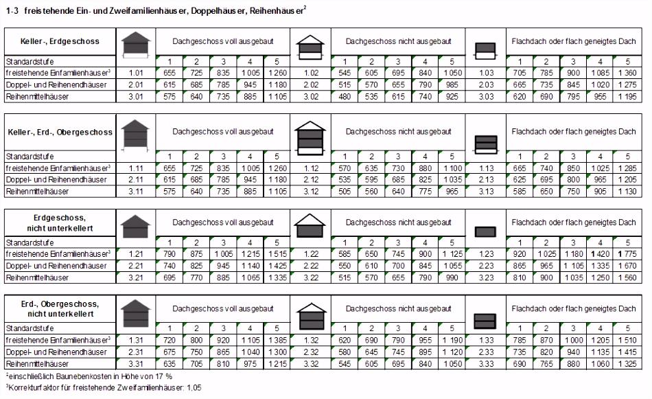 Normalherstellungskosten K IM Software für Immobilienbewertung