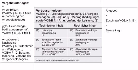 Leistungsbeschreibung It Vorlage Vob Bauvertrag Muster Beispiel Leistungsbeschreibung Und Bauvertrag C1je22hka6 E4pw25uke5