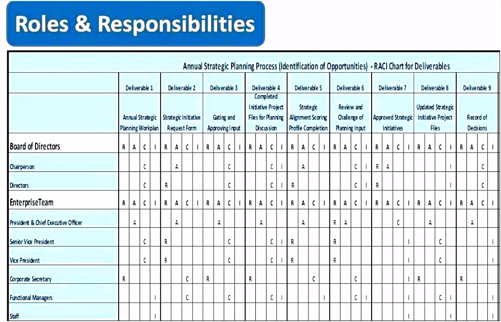 Roles And Responsibilities Template Excel Awesome Chart Raci For