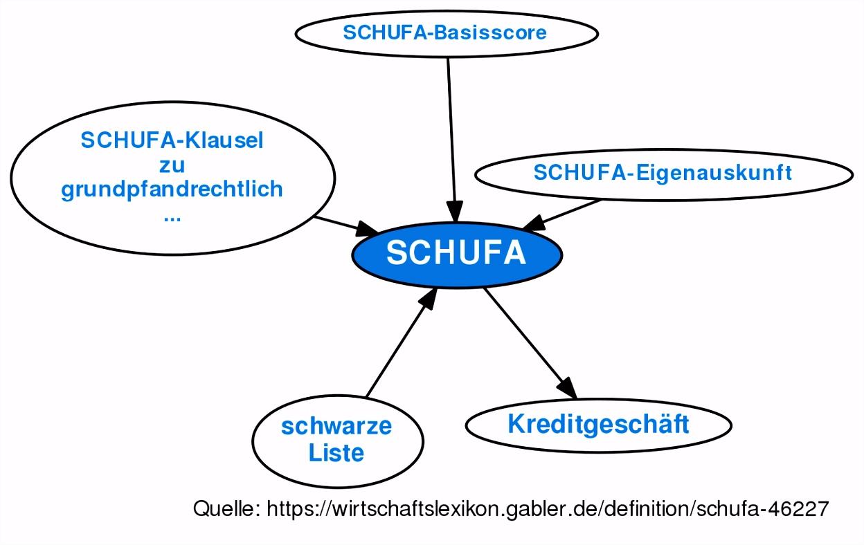 SCHUFA • Definition
