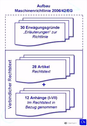 Neue Maschinenrichtlinie 2006 42 EG Neue Maschinenrichtlinie 2006 42 EG