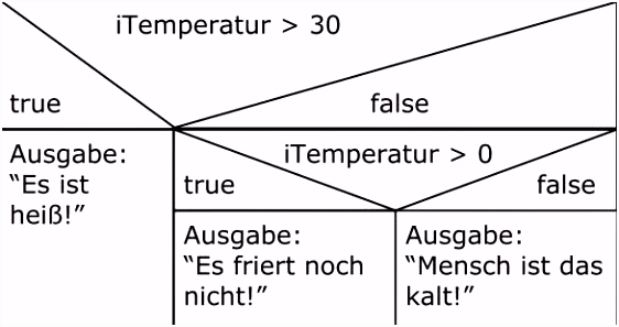 "Contenido de ""Ausbildung Fachinformatiker"" 2014"