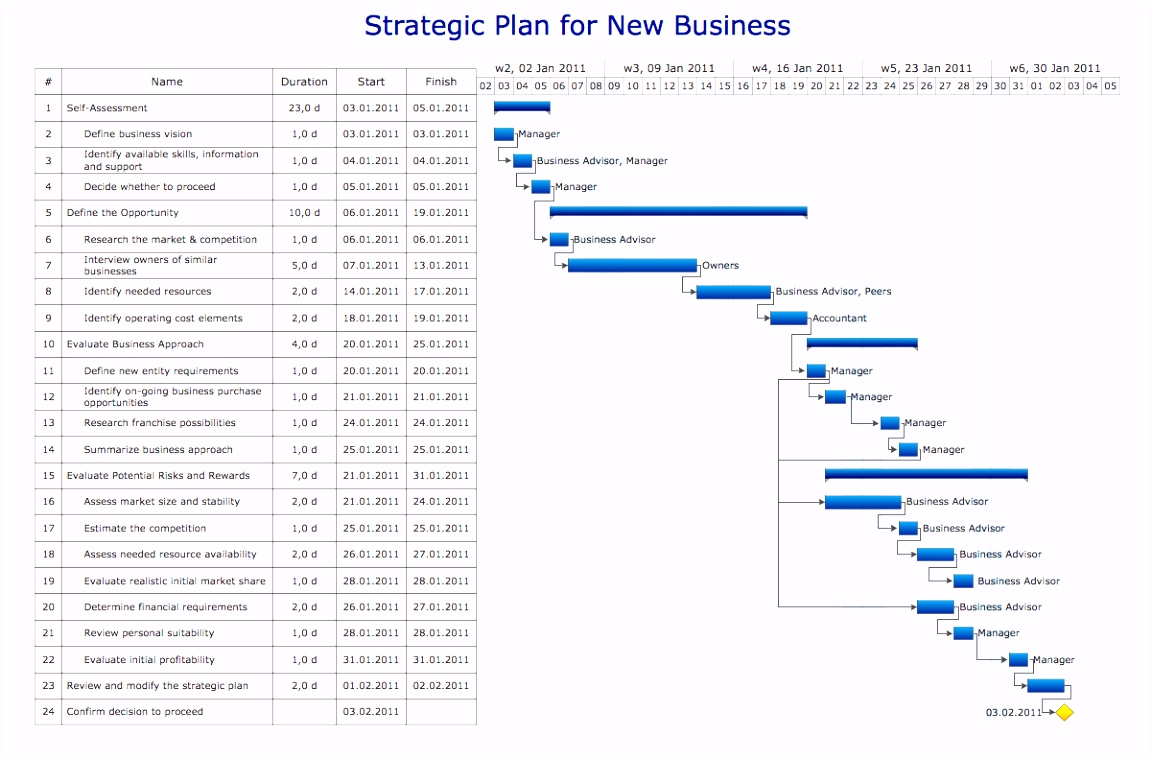 Gantt Chart Excel Template Smartsheet Elegant Stock Business Plan
