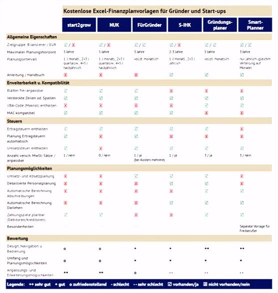 Wartungsplan Vorlage Excel Kostenlos Neu Kalkulation Gastronomie