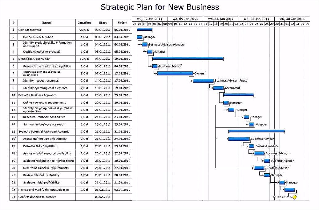 24 Schönste Netzplan Erstellen Excel Vorräte