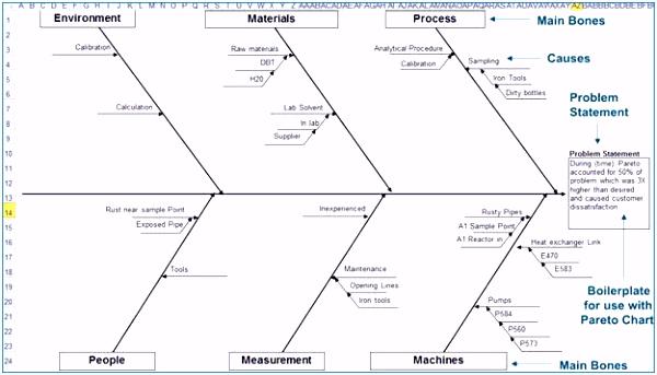 Ishikawa Diagramm Erstellen Foto Excel Diagramm Vorlage Schön