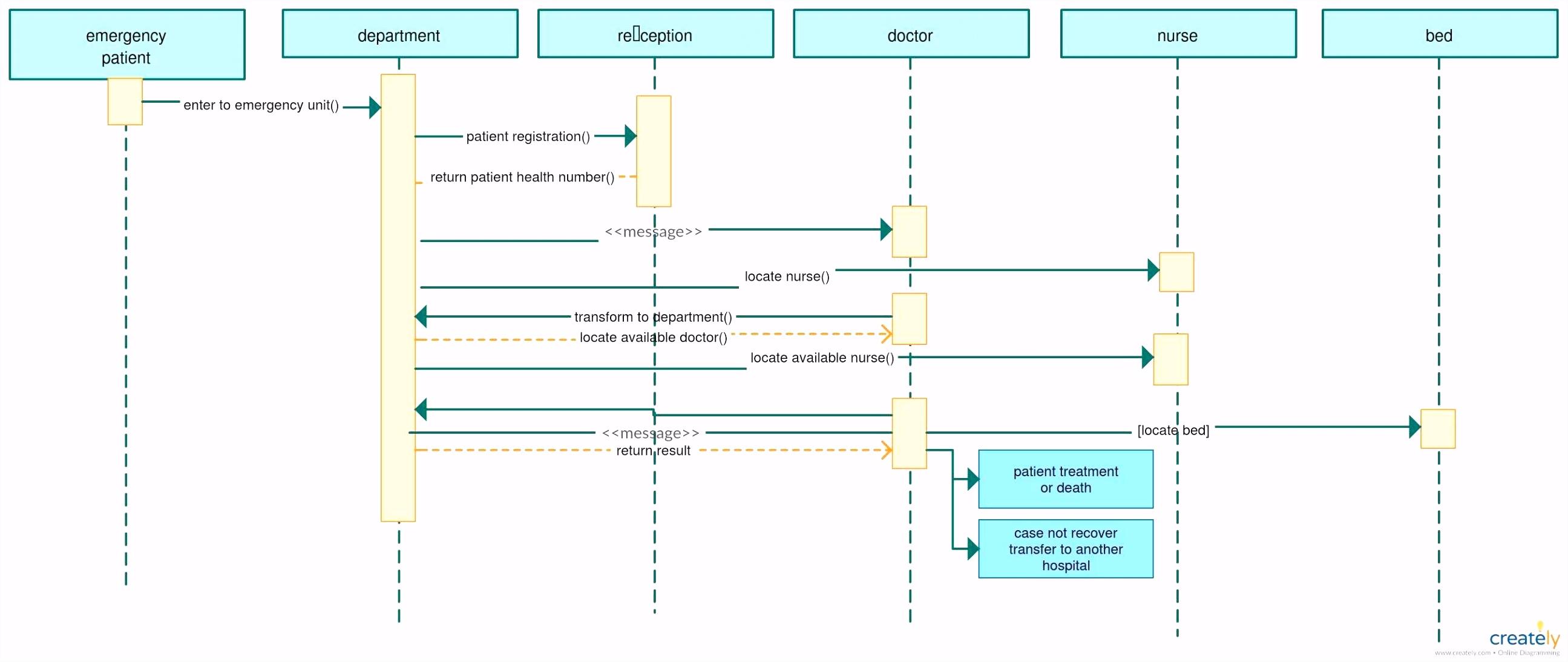 Frisch ishikawa Diagramm Beispiel