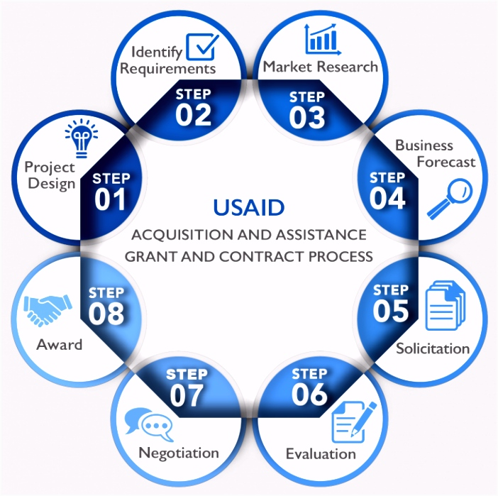 Grant and Contract Process Work With USAID