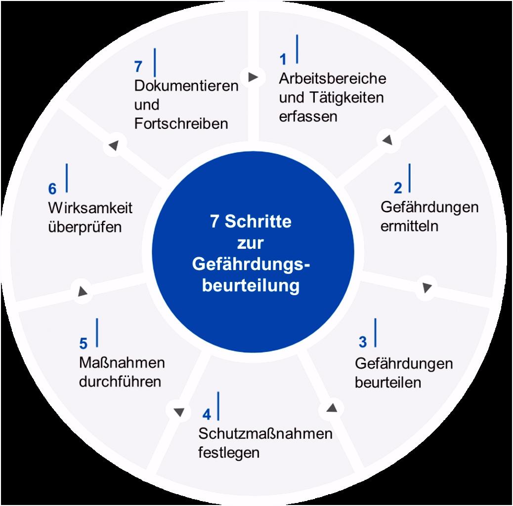 Gefährdungsbeurteilung — b em BG ETEM