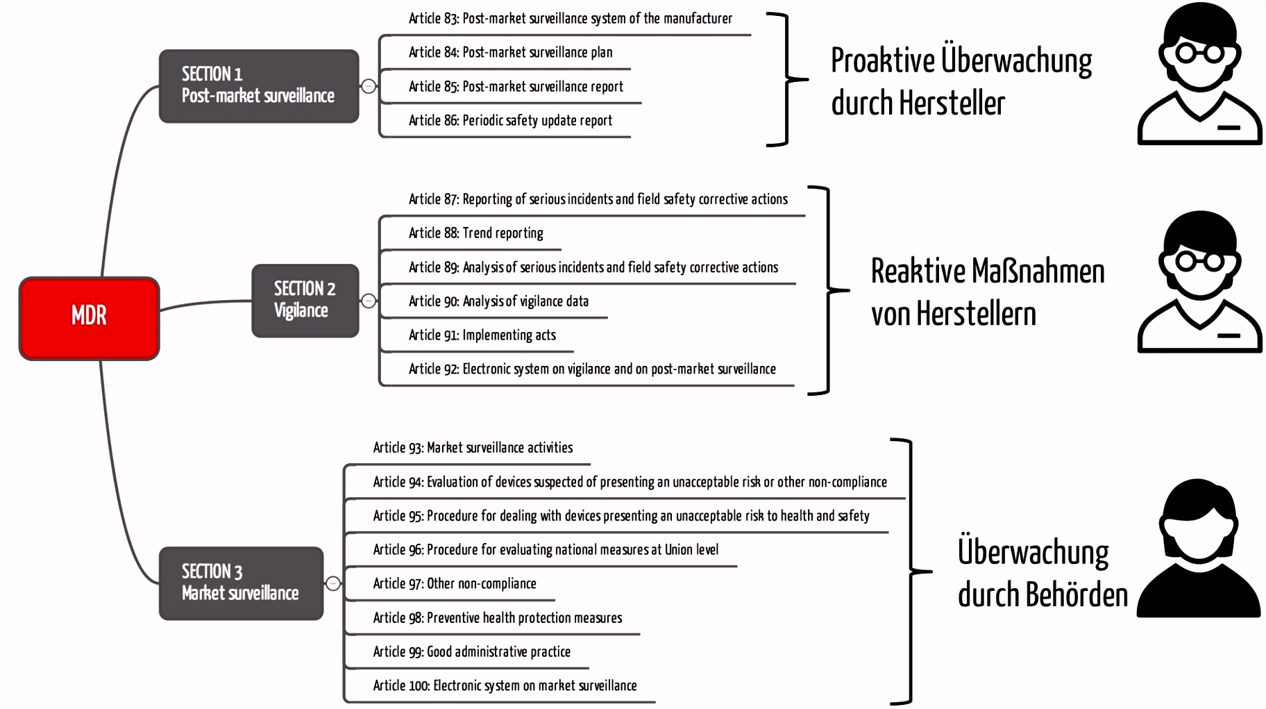 Vigilanz System Vigilanz System Vigilance System für Medizinprodukte