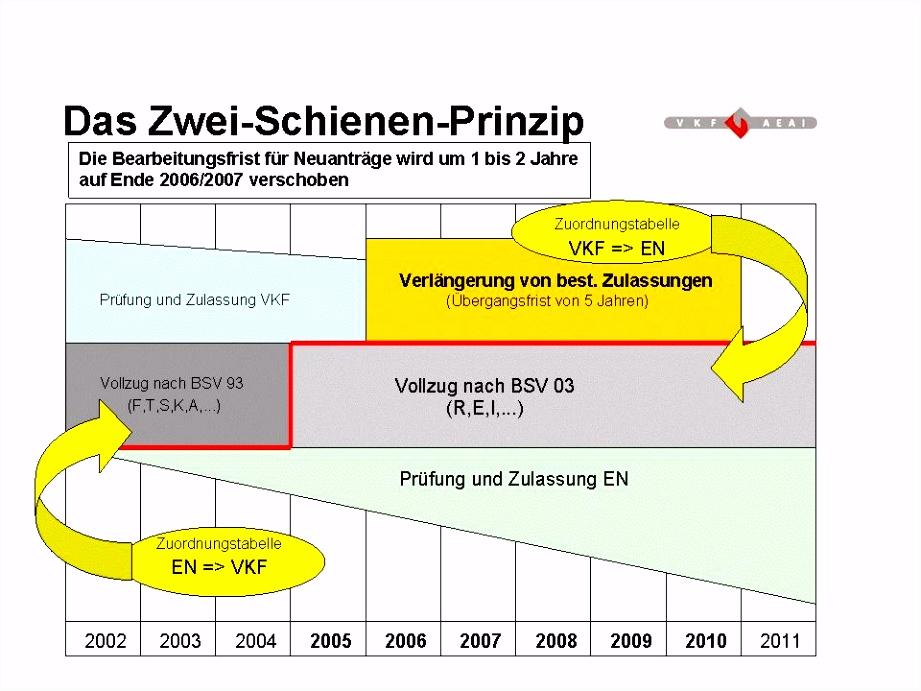 A PME Brandschutz System A Syst¨me antifeu PME B Lizenz Verträge