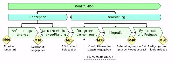 Wertschöpfungskettendiagramm –