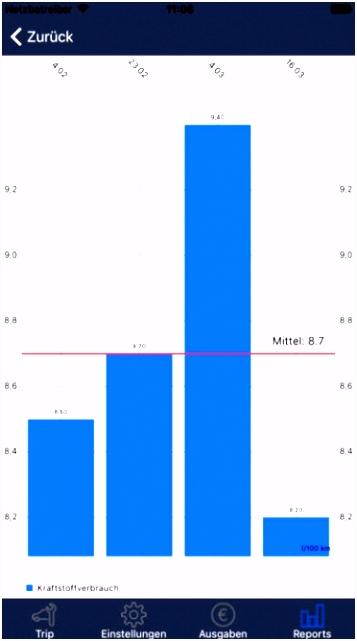 8 Kraftstoffverbrauch Excel Vorlage Bcpxfj