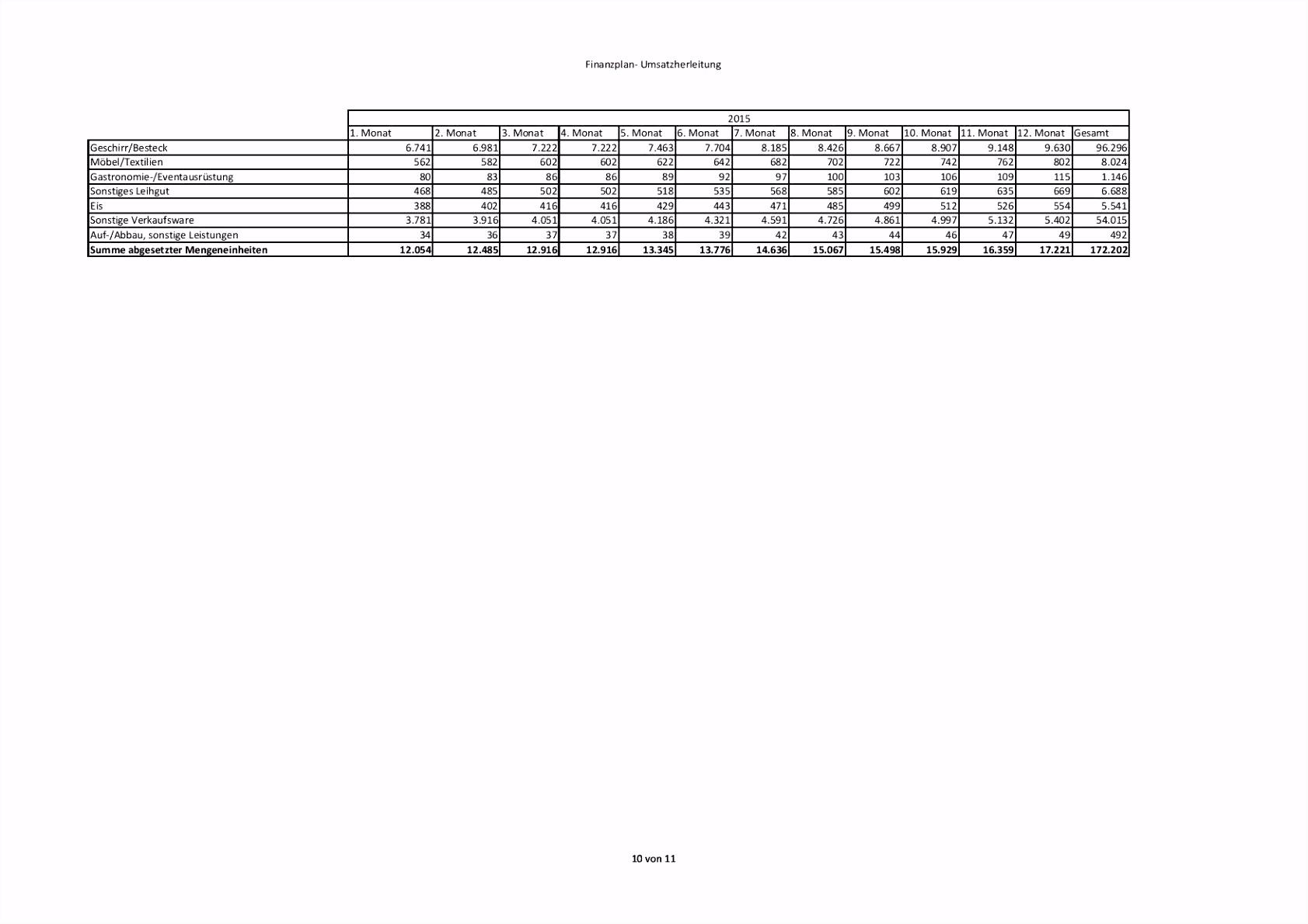 Finanzplan Vorlage Excel Kostenlos