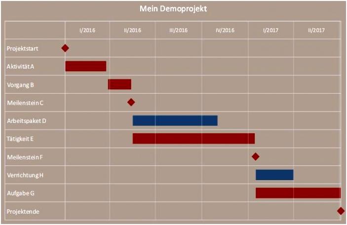 Excel Tool zur Visualisierung eines Projektplans Bar Chart Gantt