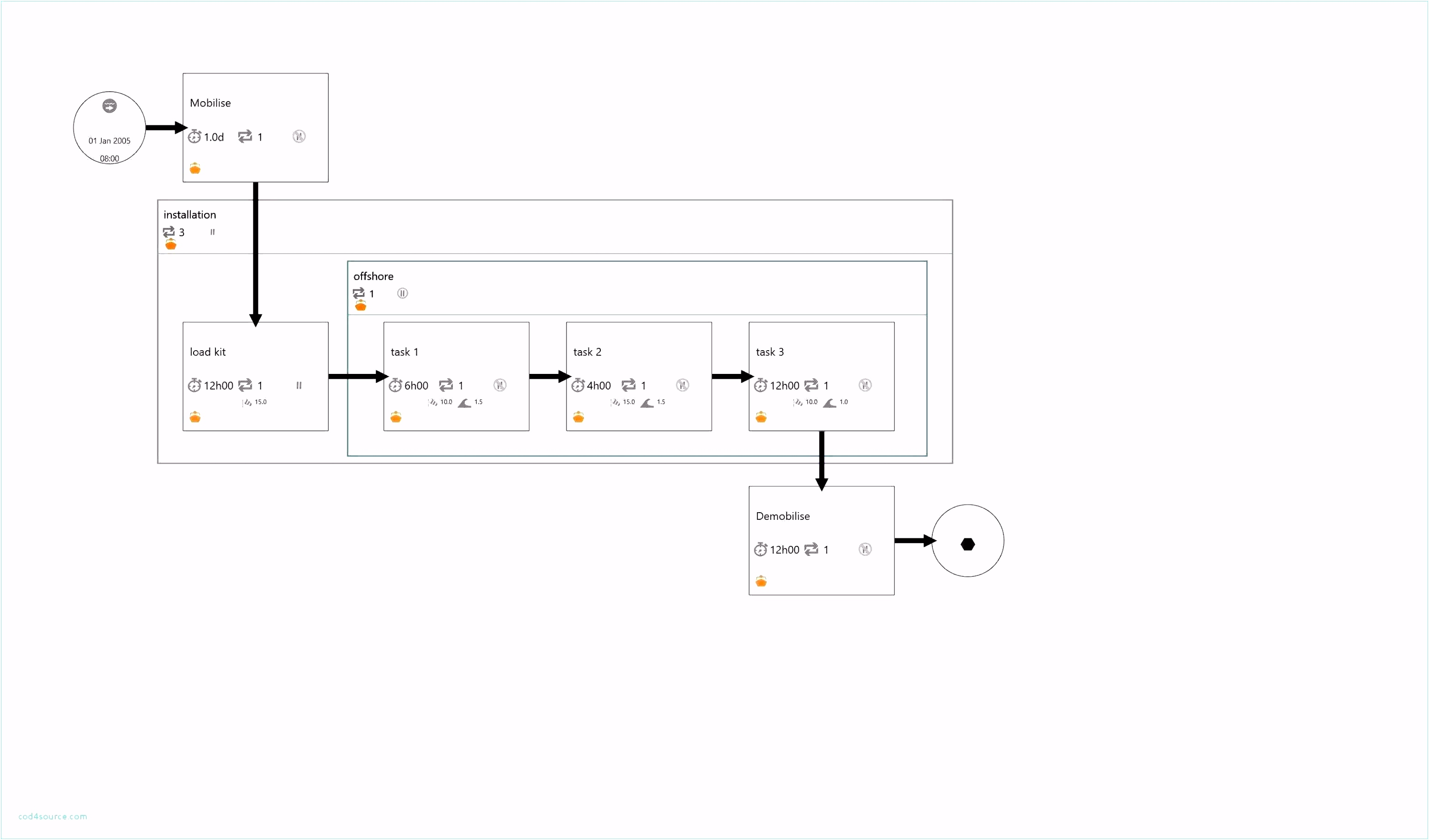 Benefits Gantt Chart Excel Based Gantt Chart then organigramm
