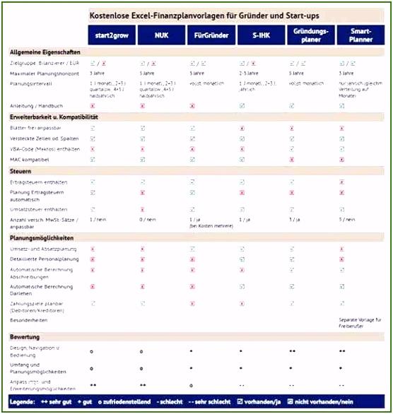 Fahrtkostentabelle Vorlage Unvergesslich Fahrtenbuch Excel Vorlage