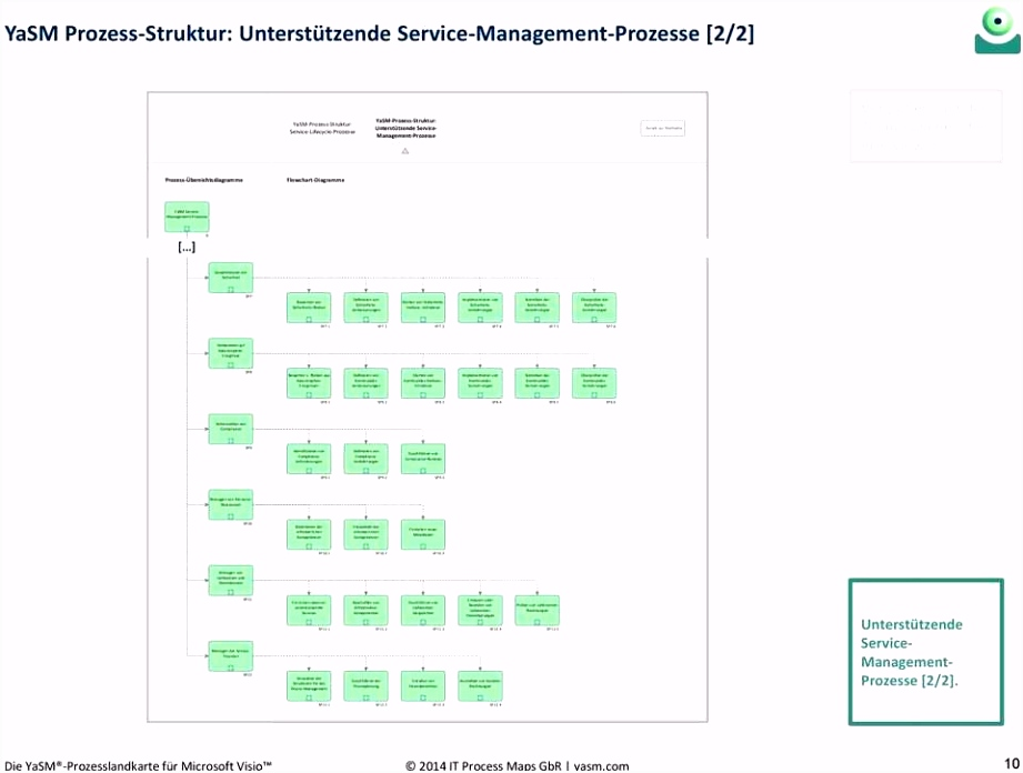 13 Erstaunlich Prozessdarstellung Powerpoint Vorlage Modelle