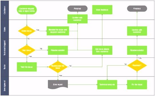 Prozesslandkarte Vorlage Powerpoint Funktionsübergreifendes Flussdiagramm Arbeit Verteilen Und J3ri72u5w5 H0esv6uox5