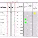 7 Putzplan Gastronomie Kuche Vorlage