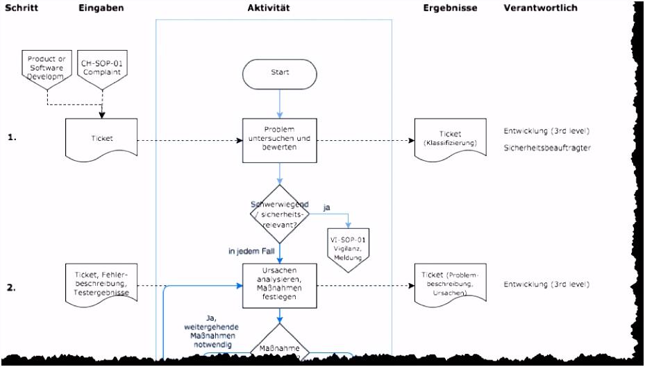 Verfahrensanweisung für QM erstellen Definition Beispiel & Muster