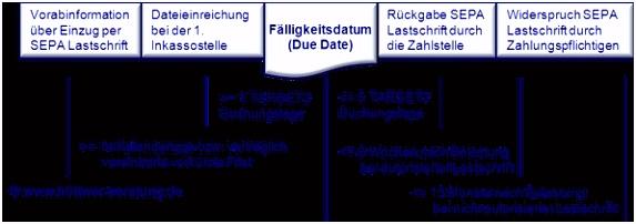 Vorlage Sepa Uberweisung Genial Sepa Excel Vorlage – Wallpaper