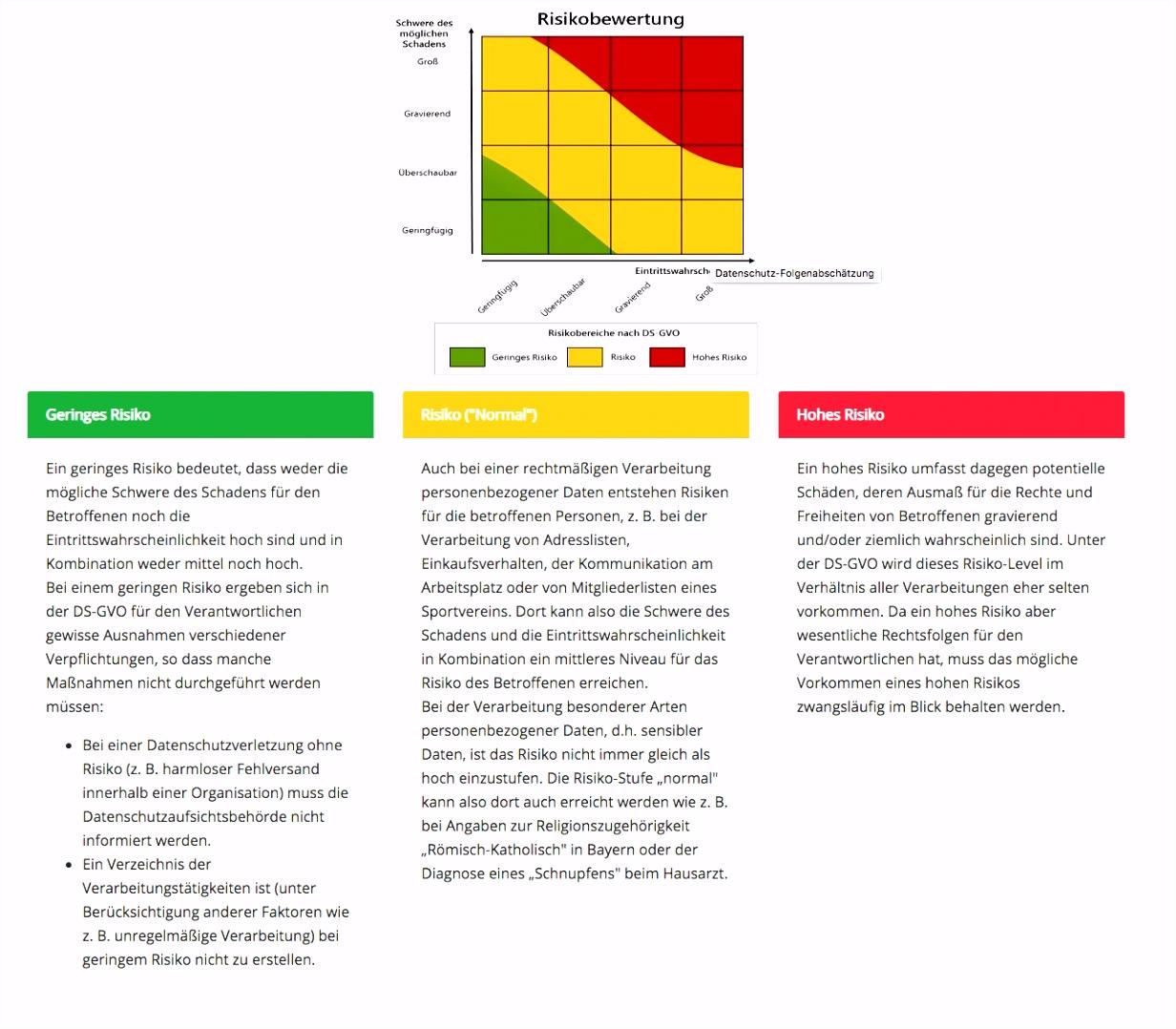 Datenschutz Folgenabschätzung DSFA nach BayLDA – Projekt 29 GmbH