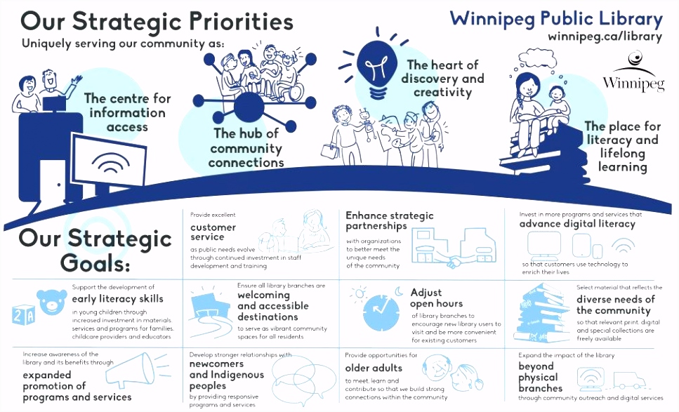 Winnipeg Library infographic strategic plan priorities 2015 2020