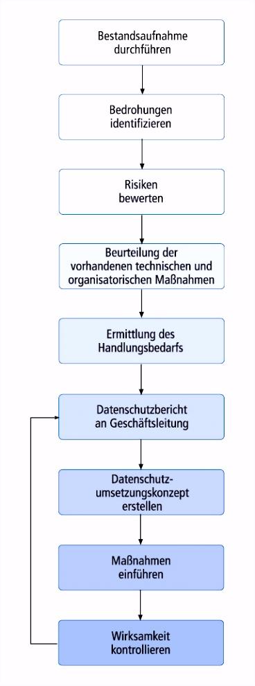 Grundsätze und Vorgehensweise zur Erfassung der technischen und