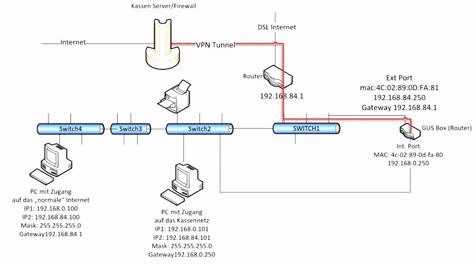 Web Diagram Template mandanlibrary