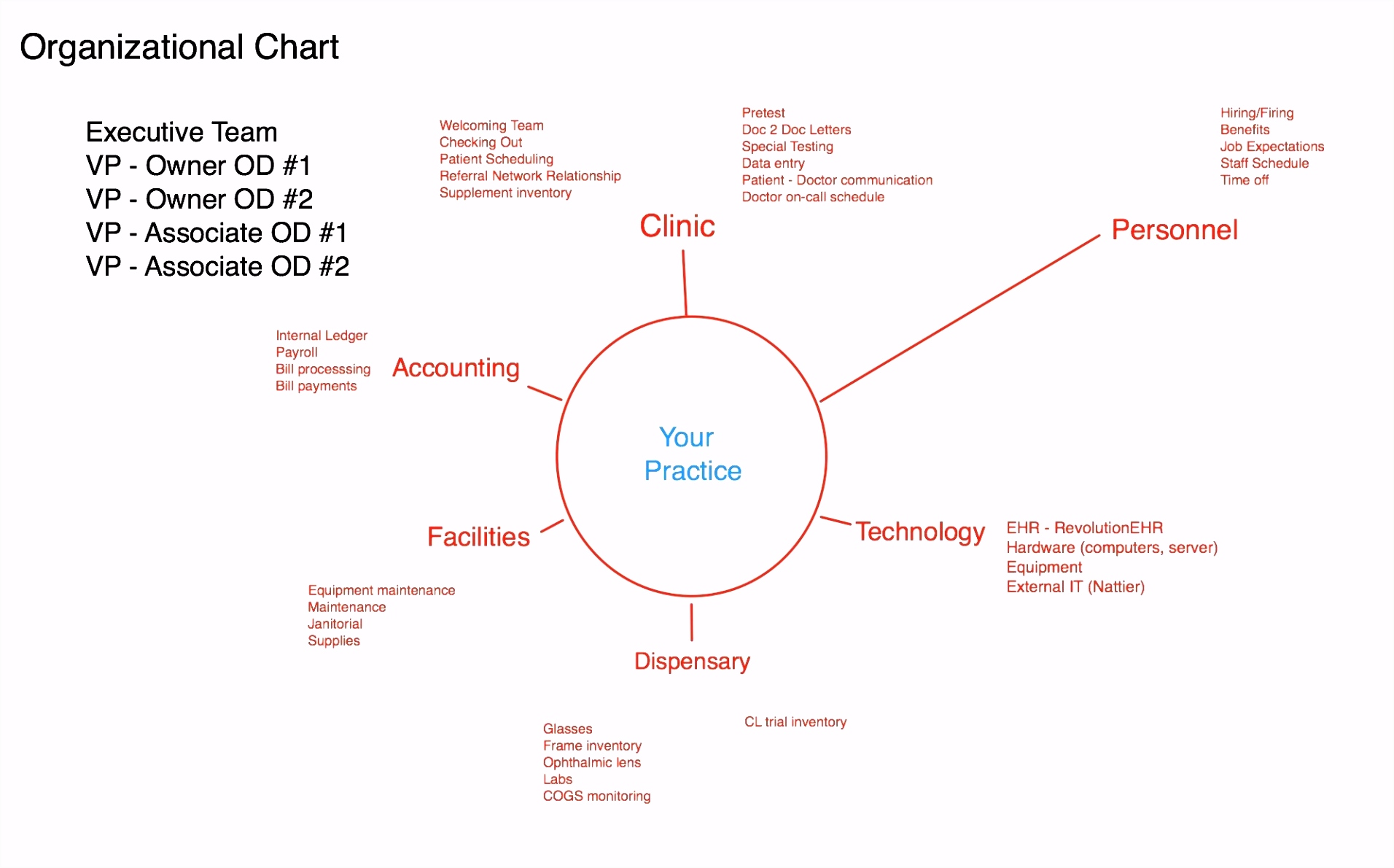 Business Model Canvas Vorlage Fresh Business Process Model Template